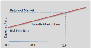 CAPITAL ASSET PRICING MODEL. Photo taken from www.spreadsheetml.com/