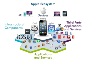 Our organization relies heavily on Apple Ecosystem. Photo c/o http://livingenterprise.net/